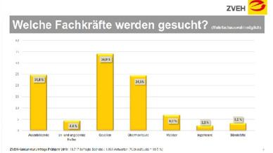 ZVEH-Konjunkturumfrage Frühjahr 2019: 18.717 befragte Betriebe / 1.961 Antworten (Rücklaufquote = 10,5 %)