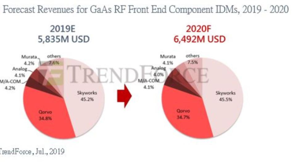 2020 wird der Umsatz mit GaAs-Komponenten für Frontends gegenüber diesem Jahr laut TrendForce um 11,3 Prozent auf 6,492 Mrd. Dollar steigen.