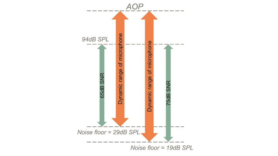 Bild 1: Zusammenhang zwischen Signal-Rausch-Abstand (SNR) und dem Eigenrauschen (Grundrauschen, Noise Floor) eines Mikrofons.