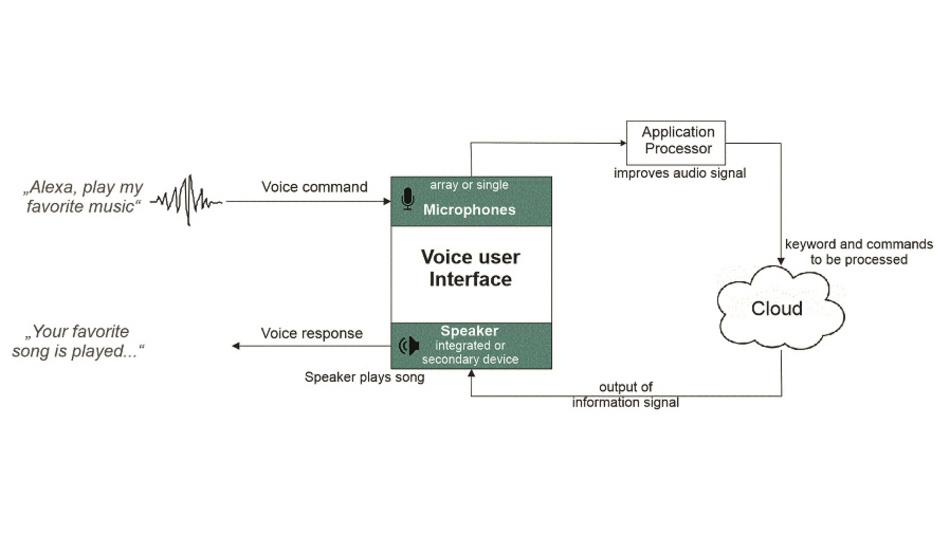 Bild 2: Open-Loop-Signalverlauf für eine Spracheingabe-Schnittstelle (VUI).