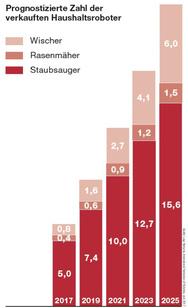 Prognostizierte Zahl der verkauften Haushaltsroboter 2017 - 2025
