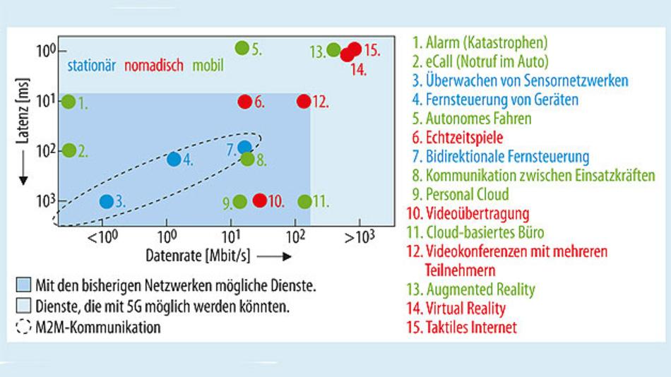 Bild 1. Die Anwendungen, die auf eine Kommunikation per Mobilfunknetze angewiesen sind, haben sehr unterschiedliche Anforderungen an die Eigenschaften und Fähigkeiten des Mobilfunknetzes.