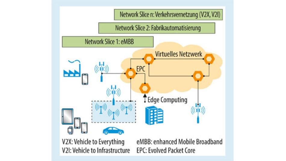 Bild 2. Beispiel für unterschiedlicher Network Slices bei 5G.