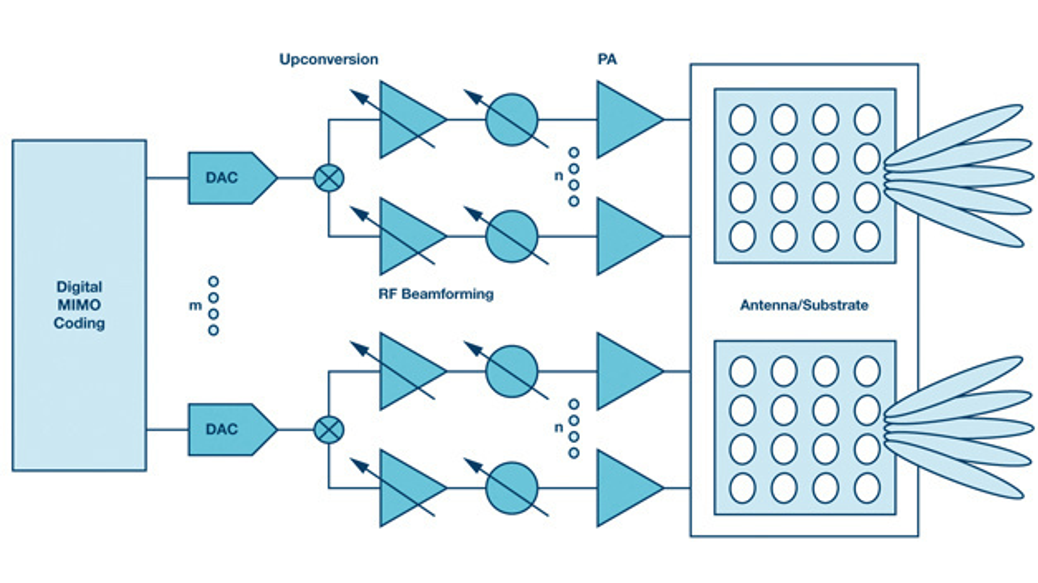 Ein typischer 5G-Sender mit Strahlformung setzt auf Massive-MIMO-Technik (Multiple-Input, Mulitple-Output: Mehrantennenverfahren) und umfasst Datenwandler, Signalverarbeitungskomponenten, Verstärker und Antennen.