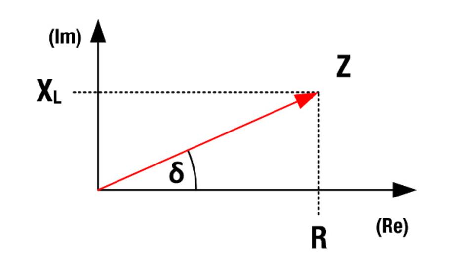 Bild 1: Elektrische Impedanz im komplexen Koordinatensystem.