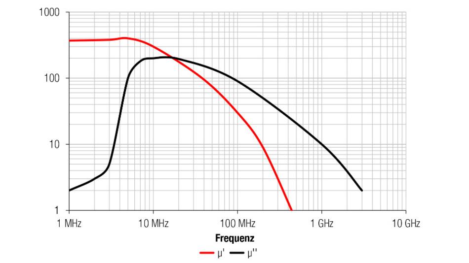 """Bild 2: Komplexe Permeabilität eines Ferritmaterials, wobei µ' die Permeabilität und µ"""" die Materialverluste über der Frequenz repräsentieren."""