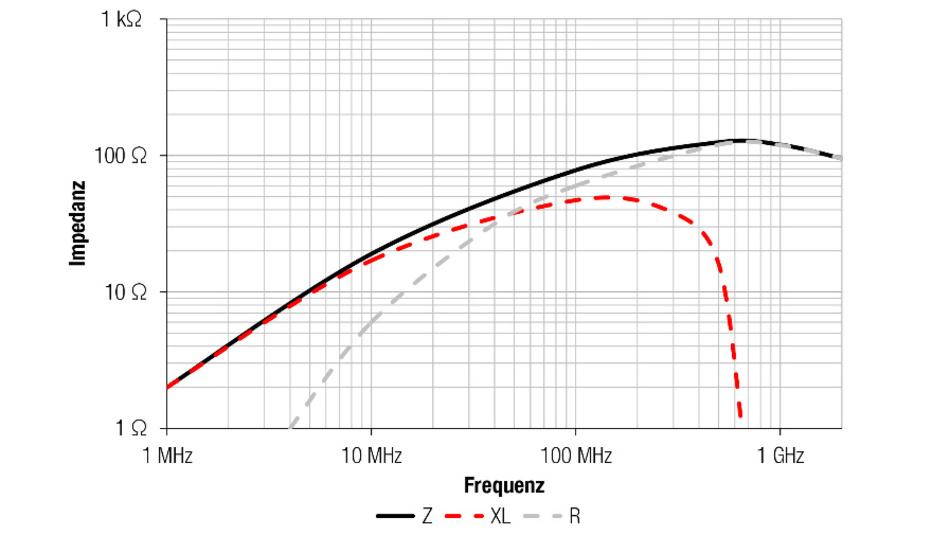 Bild 3: Typische Kurven aus Datenblättern, Darstellung der Materialeigenschaften und die resultierende Impedanz bezogen auf spezifische Kernbauformen und Wicklungsstrukturen.