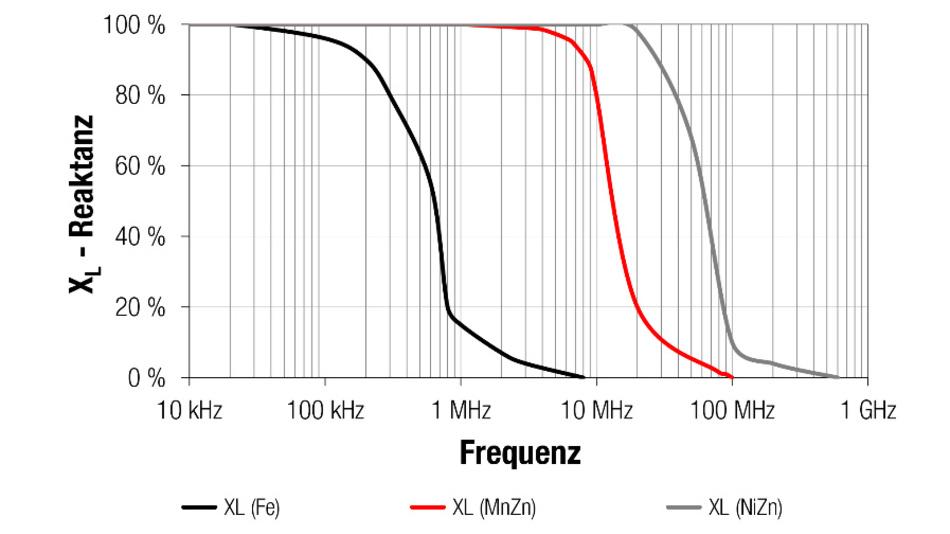 Bild 4: Reaktiver beziehungsweise induktiver Teil der Impedanz über der Frequenz für verschiedene Kernmaterialien.