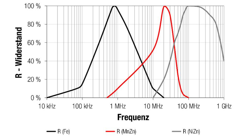 Bild 5: Resistiver Teil der Impedanz über der Frequenz für verschiedene Kernmaterialien.