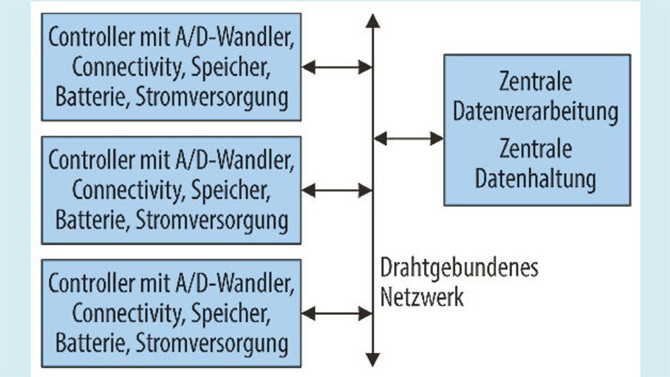 Bild 1. Herkömmlicher Sensorknoten mit drahtgebundener Kommunikation.