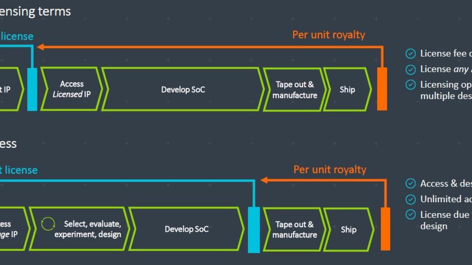 """Bild 1. Unterschiede zwischen dem traditionellen Lizenzmodell (oben) und dem """"Arm Flexible Access""""-Modell (unten)."""