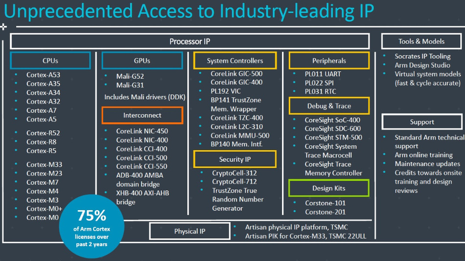 Bild 2. Verfügbare IP in Arms neuem Lizenzmodell. Bis auf neueste High-End-IP wie z.B. Cortex-A7x und NPU sind rund 75 % aller Bausteine nutzbar.