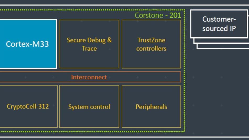 Bild 4. Beispiel für ein sicherheitsrelevantes System, wie es in IoT-Sensoren oder Medizinanwendungen eingesetzt wird.