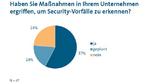 9_Ergebnisse der Security-Studie des VDMA