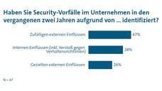 VDMA-Studie: Industrial Security 2019
