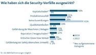 11_Ergebnisse der Security-Studie des VDMA