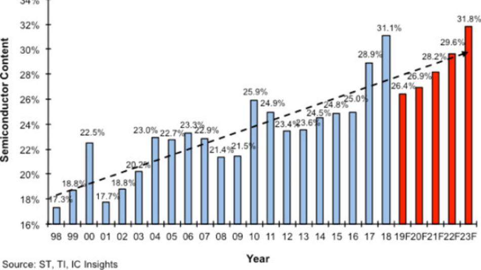 Der Anteil der Halbeiter  am Gesamtwert elektronischer Systeme von 1998 bis 2023. IC Insights