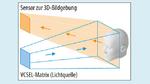 Matrix-Anordnung von VCSEL-Emittern für TOF-Messungen an 3D-Objekten.