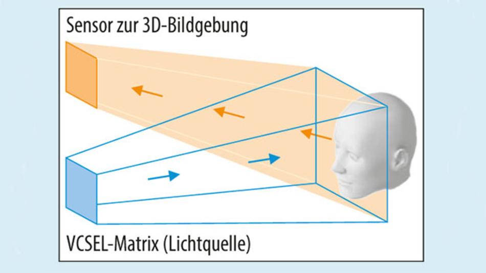 Bild 1. Matrix-Anordnung von VCSEL-Emittern für TOF-Messungen an 3D-Objekten.