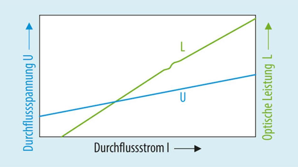 Bild 2. Verlauf einer typischen LIV-Kennlinie.