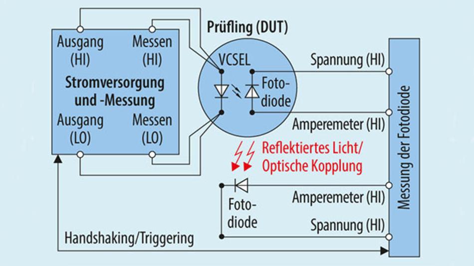 Bild 3. Messaufbau zur Ermittlung einer LIV-Kennlinie.