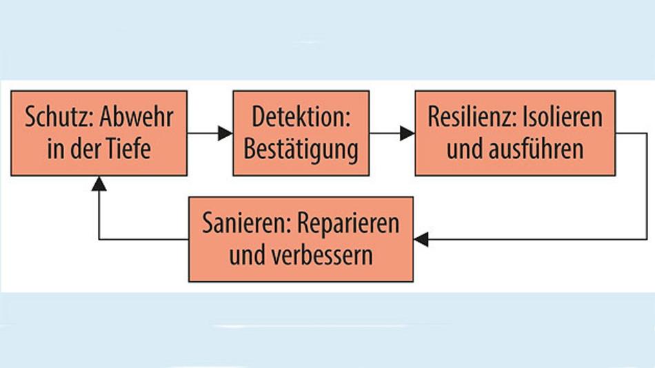 Bild 1. Vierstufiger Sicherheits-Lebensdauerzyklus.
