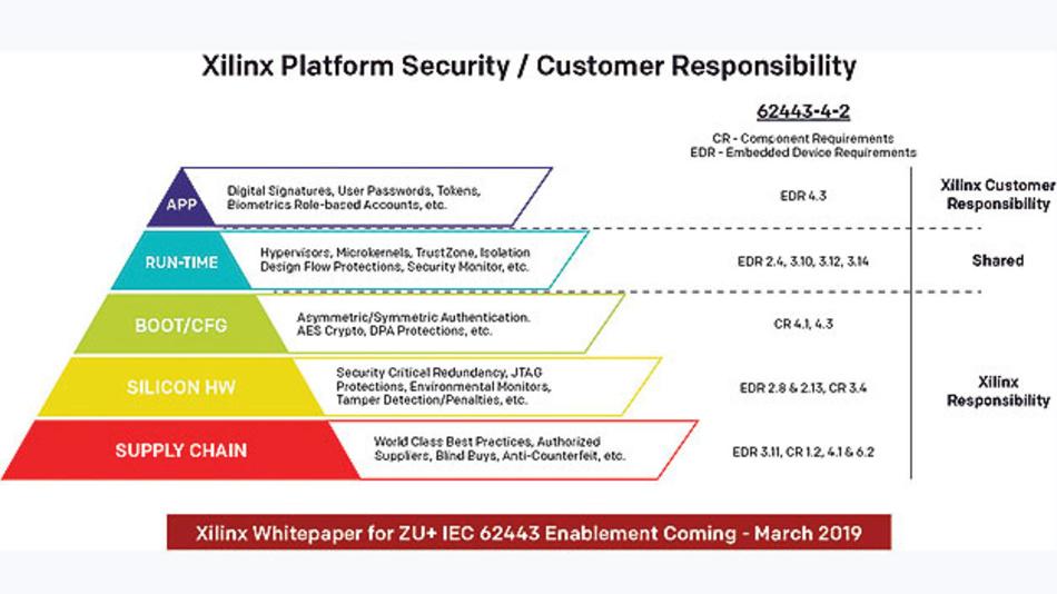 Bild 3. Die Sicherheitsfunktionen nach IEC 62433-4-2 und deren Unterstützung in konfigurierbarer Hardware.