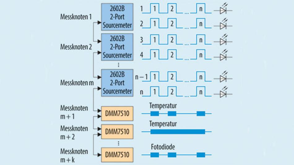 Bild 4. VCSEL-Matrix-Test mit mehreren SMUs und DMMs, die über TSP-Link kommunizieren.