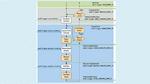 Flussdiagramm für die Synchronisierung von Stromversorgung und Messgeräten mit der  Keithley 2600B-Serie.