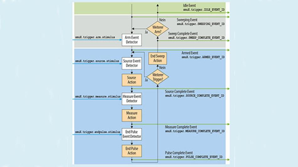 Bild 6. Flussdiagramm für die Synchronisierung von Stromversorgung und Messgeräten mit der  Keithley 2600B-Serie.