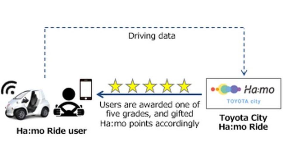 Toyota will sicheres Fahren bei den Nutzern seines Carsharing-Dienstes Ha:mo sensibilisieren und sammelt dazu Fahrdaten, die im Nachgang analysiert werden.