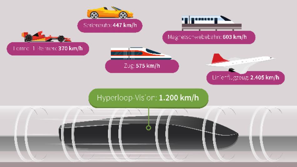 Mit 1.200 km/h durch die Röhre – das ist die Vision von Hyperloop.