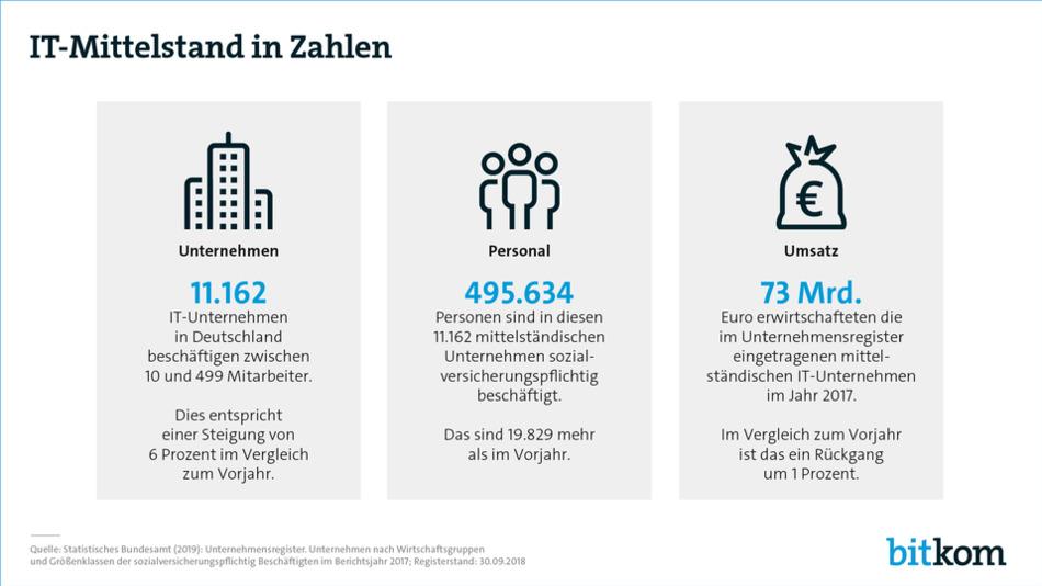 Den IT-Mittelstand 2019 in Zahlen.