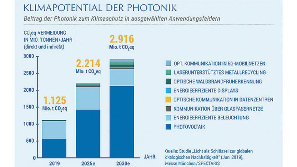 Bild. Rund drei Mrd. Tonnen CO2 lassen sich im Jahr 2020 durch Einsatz von photonischen Technologien einsparen.