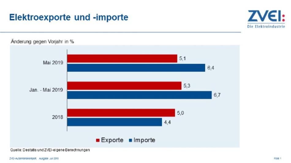 Elektroimporte und Exporte
