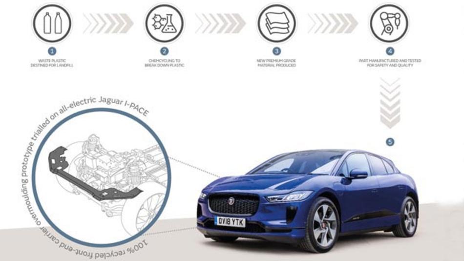Recycelter Plastikmüll könnte auch für die Automobilindustrie interessant sein. Jaguar Land Rover und BASF forschen im Projekt ChemCycling inwieweit der Recycling-Kunststoff auch im Fahrzeug zum Einsatz kommen kann.