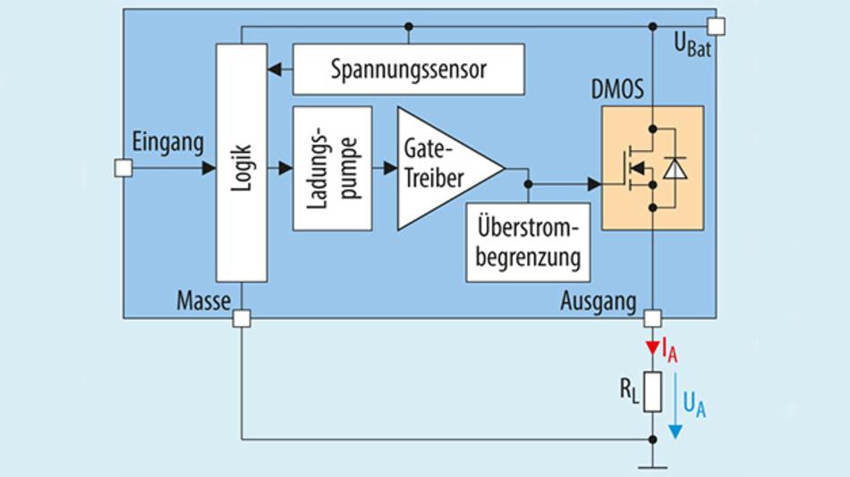 Bild 6: Blockschaltung des mit der EDP-Methode automatisch dimensionierten Smart-Power-ICs (High-Side-Schalter) von Infineon.