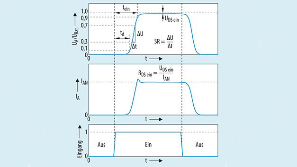 Bild 7: Das Schaltverhalten des Smart-Power-ICs (High-Side-Schalter) aus Bild 6.