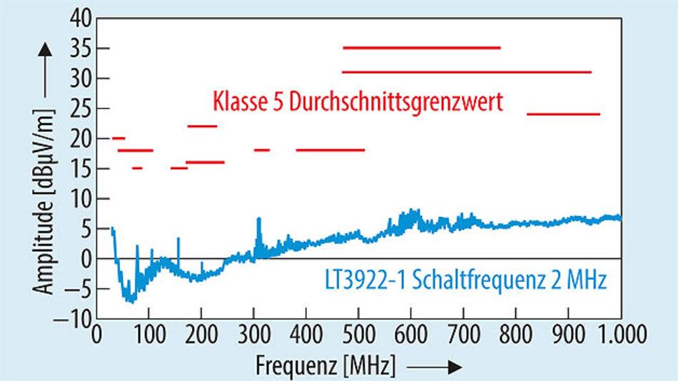 Bild 4. Durchschnittliche abgestrahlte EMV (CISPR25) des LT3922-1 aus Bild 3.