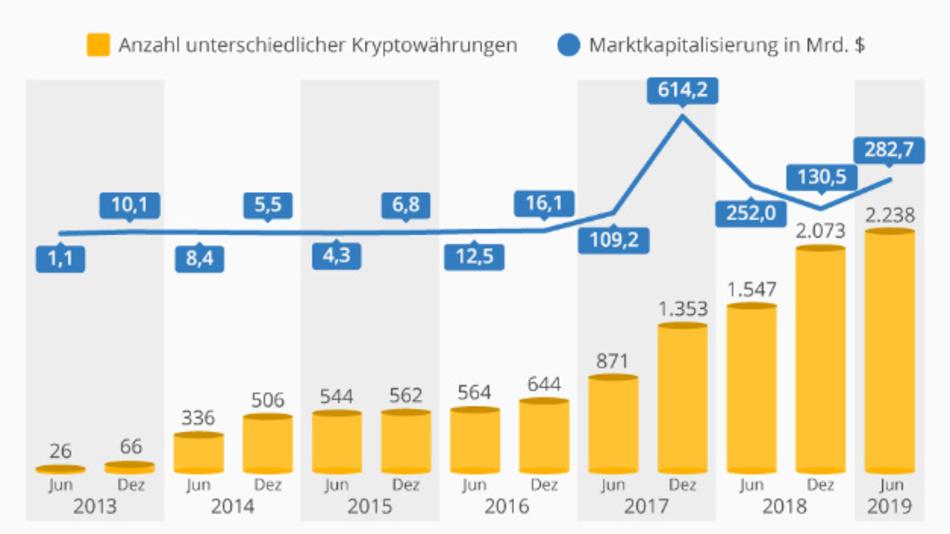 Aufwärtstrend bei Kryptowährungen im 1. Halbjahr 2019.  Stand 18.06.2019
