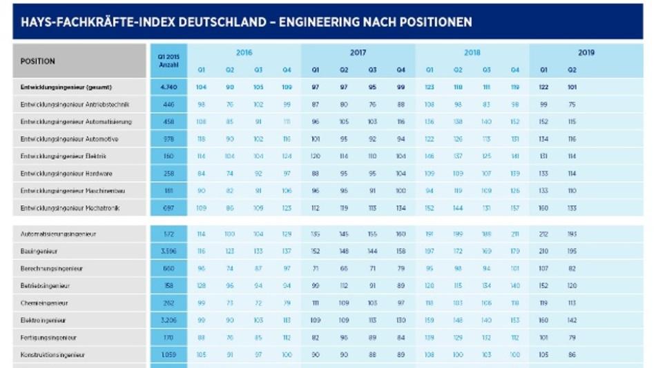 Die geringere Nachfrage nach Ingenieuren zieht sich dem Index zufolge über alle Branchen und alle Kompetenzfelder hinweg.