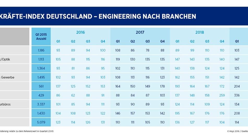 Engineering-Index nach Branchen (Vollansicht bitte klicken).
