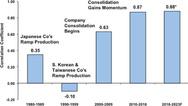 Das weltweite GDP und die Entwicklung des IC-Marktes korrelieren immer stärker.