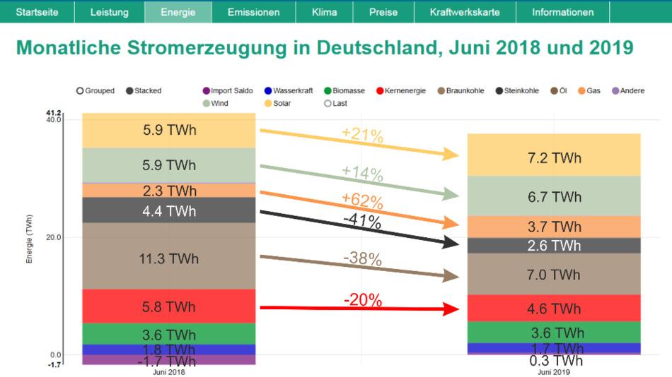 Der Vergleich zeigt die monatliche Nettostromerzeugung von Juni 2018 zu Juni 2019.