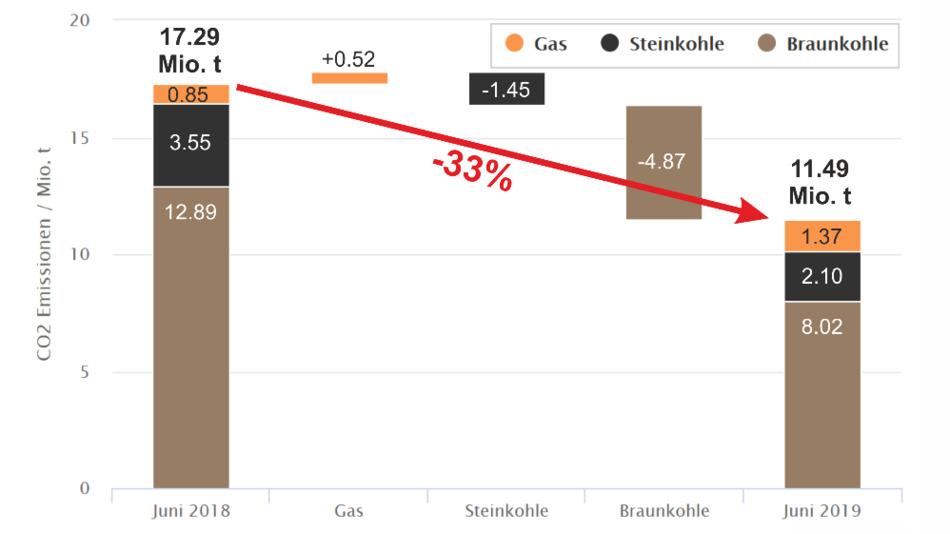 Der Vergleich zeigt die Kohlendioxidemissionen aus der fossilen Stromerzeugung von Juni 2018 zu Juni 2019.