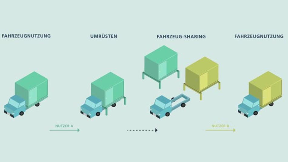 Fraunhofer IPT, Djemajli & Stüttgens, Laser Bearbeitungs- und Beratungszentrum NRW, Production Engineering of E-Mobility Components PEM der RWTH Aachen und  StreetScooter haben ein modulares Baukastensystem für elektrische Nutzfahrzeuge entwickelt.