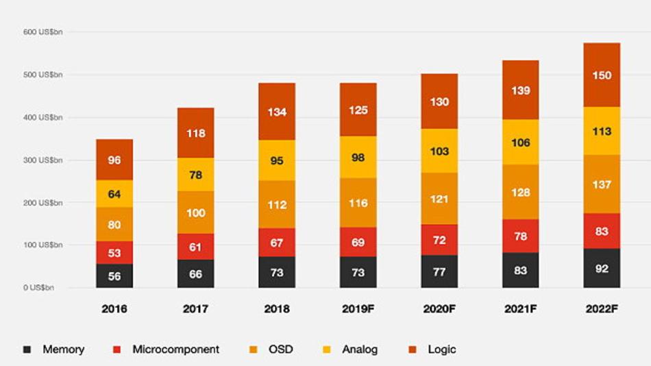Die Entwicklung des Halbleiterumsatzes zwischen 2016 und 2022 in die verschiedenen Produktsegmente unterteilt.