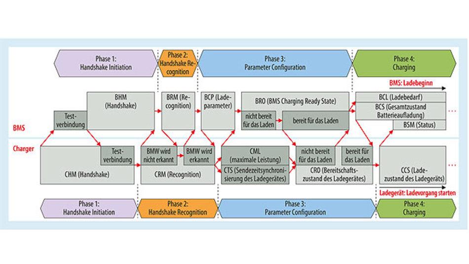 Bild 1. Ladevorgang: Phase 1 bis 4 mit allen relevanten Botschaften und Zustandsübergängen.