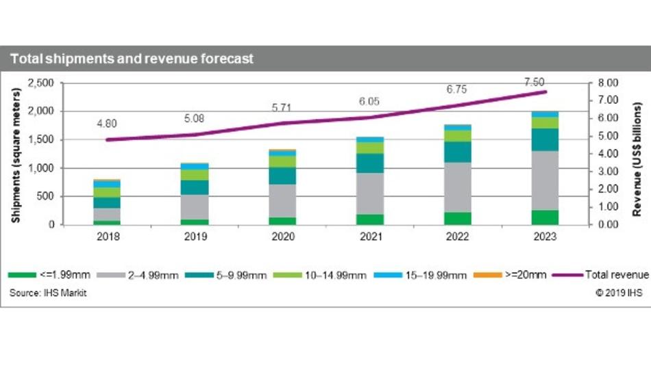 Bis 2023 sollen rund 2 Millionen m² an LED-Videodisplays verschifft werden, der Umsatz soll auf 7,5 Milliarden Dollar wachsen, prognostizieren die Experten von IHS Markit.