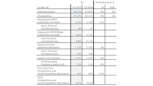 Geschäftszahlen allgemein aus dem 3. Quartal 2019 von Siemens